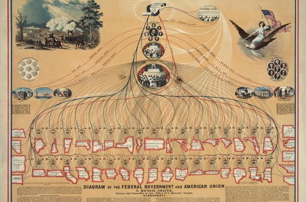 Diagram of the US Federal Government and American Union, 1862.